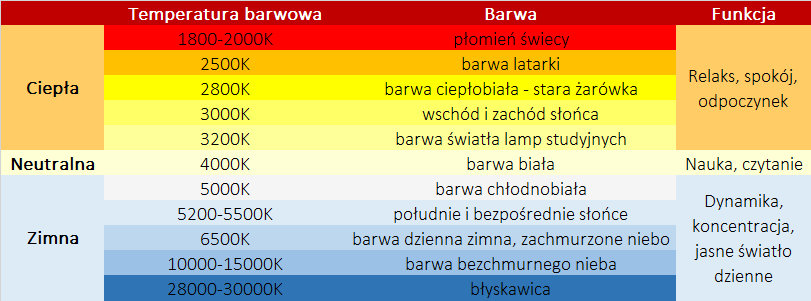 tamperatura-barwowa-zarowek