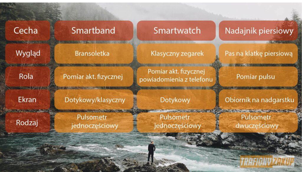 Porównanie pulsometrów smartwatcha smartbanda i pasa na klatkę piersiową