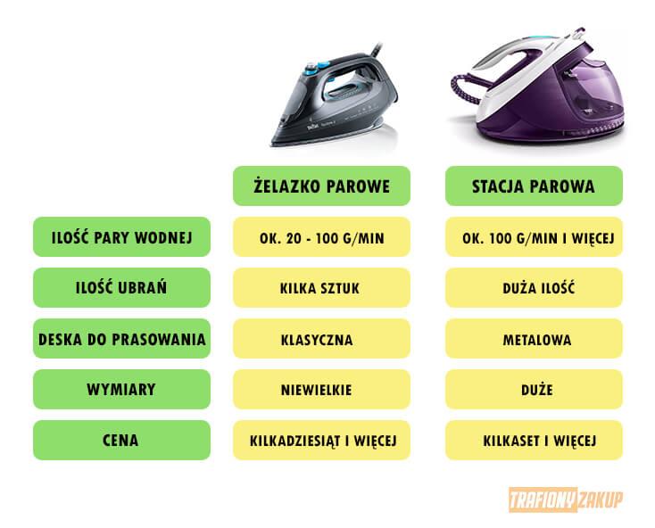 Generator pary i żelazko parowe różnice