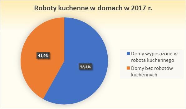 Domy wyposażone w roboty kuchenne w Polsce wykres