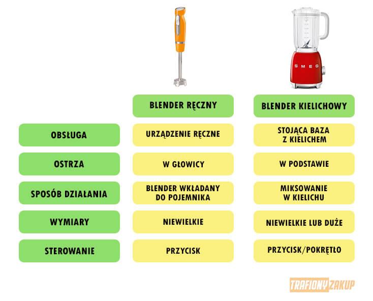 Różnice pomiędzy blenderem kielichowym i blenderem ręcznym