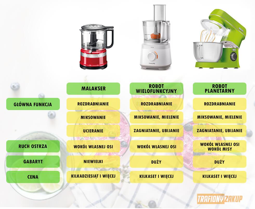 Rodzaje robotów kuchennych porównanie