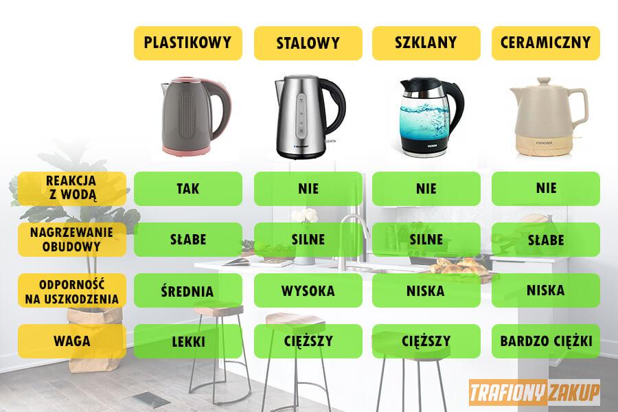 Jaki czajnik jest najlepszy szlany plastikowy stalowy ceramiczny