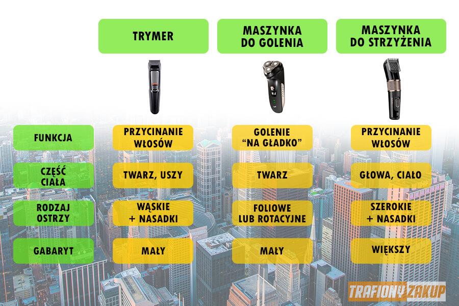 Porównanie trymer maszynka do golenia i strzyżarka